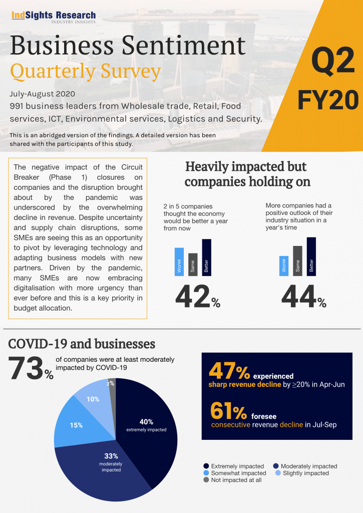 Business sentiments Quarterly Survey FY20 (Quarter 2)