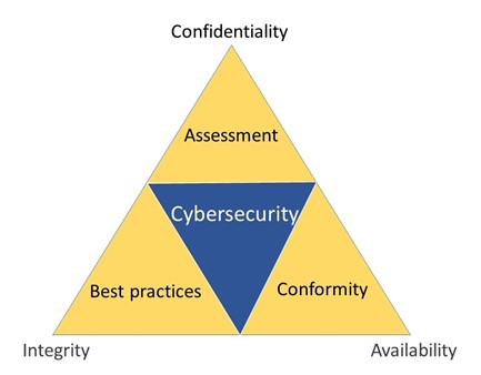 Diagram showing a CIA and ABC framework of how to approach cybersecurity
