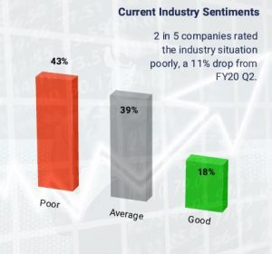 Infographics showing industry sentiments of Singapore companies FY20 Q3