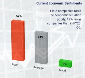 Infographics showing economic sentiments of Singapore companies FY20 Q3