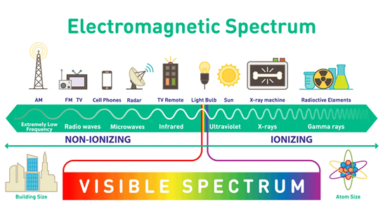 Photo showing the spectrum of Electromagnetic Radiation