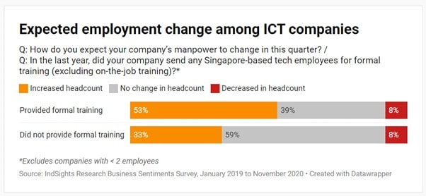 Bar chart of expected change in headcount among Singapore ICT companies where companies that did not provide training expect their headcount to remain unchanged rather than to increase.