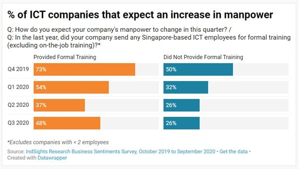 Bar chart of expected increase in manpower among Singapore ICT companies where companies that provided training tend to expect an increase in manpower compared to companies that did not provide training.