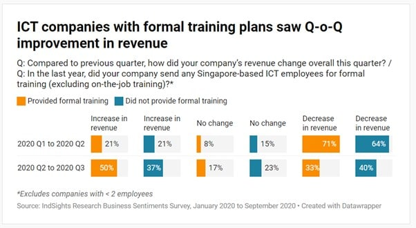 Bar chart of quarterly revenue change among Singapore ICT companies where companies that provided training are reported significant improvement on revenues quarter-on-quarter.