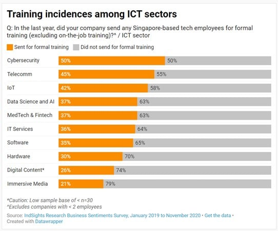 Bar chart of tech sectors in Singapore that provided training where cybersecurity, telecommunications and IoT sectors were most invested in training.