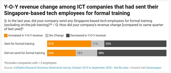 Bar chart of YoY revenue change among Singapore ICT companies where significantly more companies that provided training reported an increase in year-on-year revenue compared to companies that did not provide training.