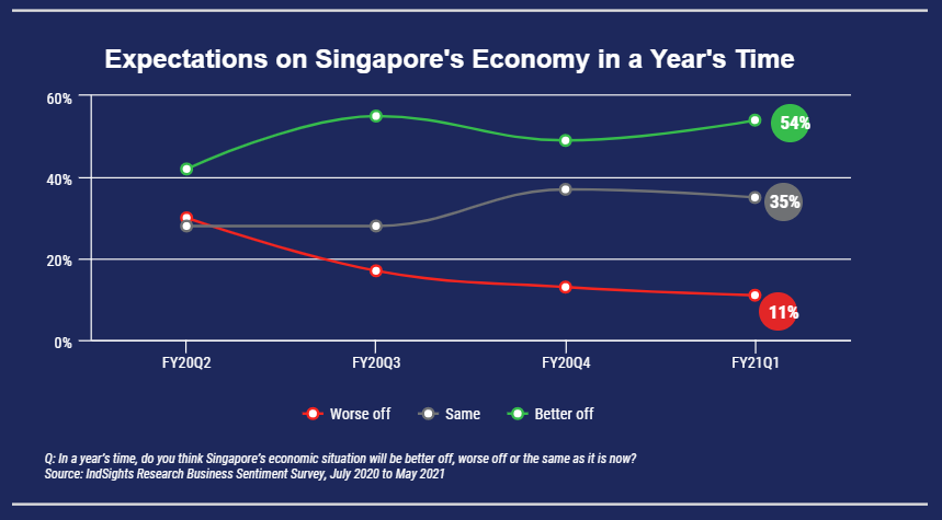 Line graph of percentage of wholesale companies that thinks Singapore's economy will be better in a year's time