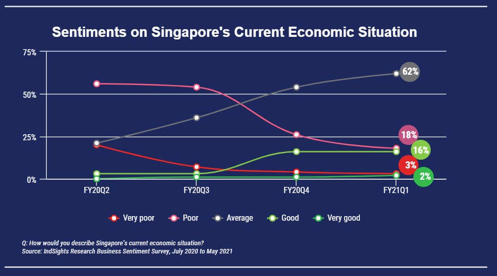 Line graph showing percentage of wholesale companies showing improvement in their perceptions towards Singapore's current economy outlook from FY20 Q3.