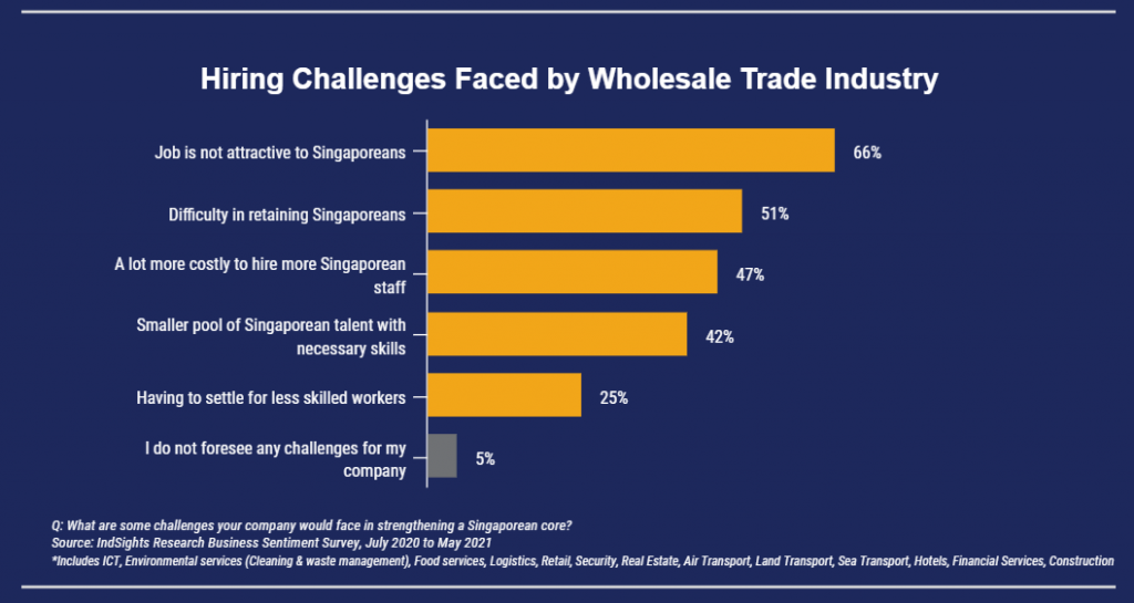 Bar chart of wholesale companies' budget plans for first half of 2021 where most are investing in business expansion, productivity, and digitalisation plans.