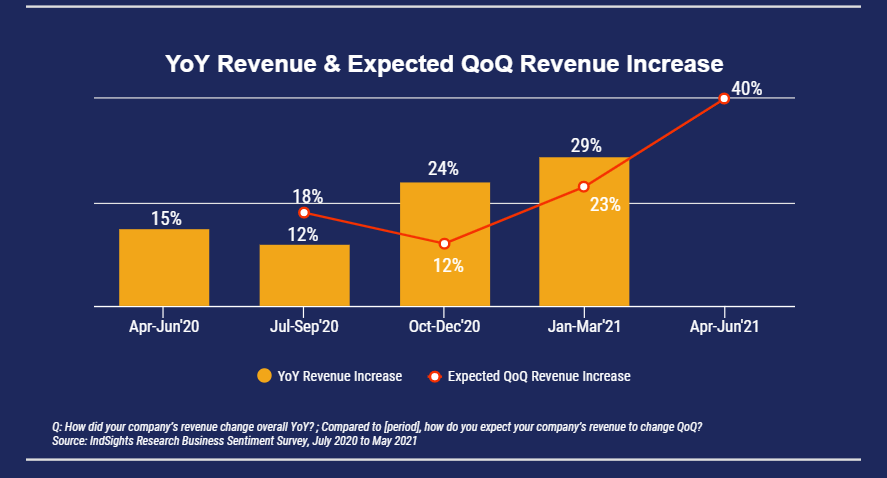 Bar chart and line graph of wholesale companies that had year on year increase in revenues and expect revenues to increase quarter on quarter.