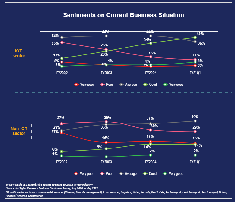 Line graph showing percentage of companies' perceptions towards their current business outlook since FY2020 where ICT companies are more optimistic than non-ICT companies