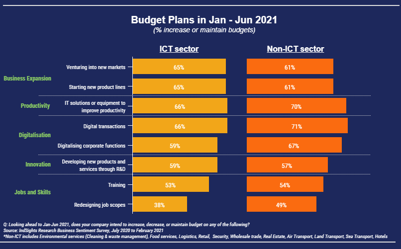 Bar chart of SMEs' budget plans for first half of 2021 where most are investing in business expansion, productivity and digitalisation plans.