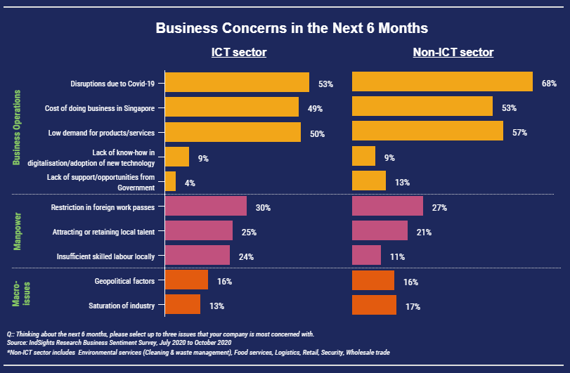 Bar chart of SMEs' business concerns for the first half of 2021 where most fear business disruption due to COVID-19 pandemic