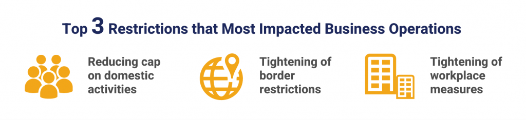Top 3 restrictions that most impacted business operations