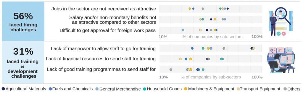 Chart 1: The top reasons for manpower challenges in the wholesale trade sector