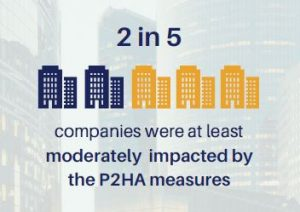 Proportion of Singapore companies impacted by P2HA measures
