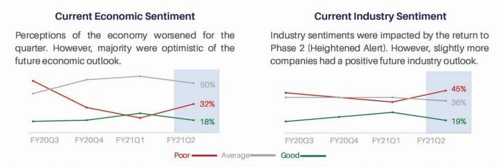 Chart 1: SG companies' perceptions of Singapore's economy and industry