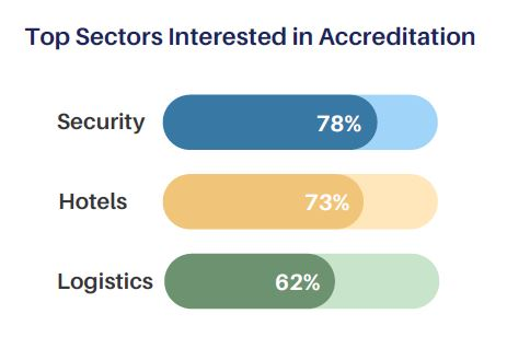 Top sectors in Singapore who are interested in the progressive wage mark
